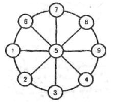числовое колесо ответ